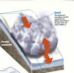 Lavina od suhog snijega - 400 km/s